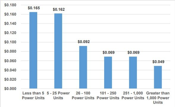The cost per mile of insurance premiums based on fleet size. (Chart: ATRI)