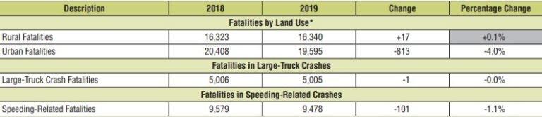 Traffic fatalities by crash characteristic. (Source: NHTSA)