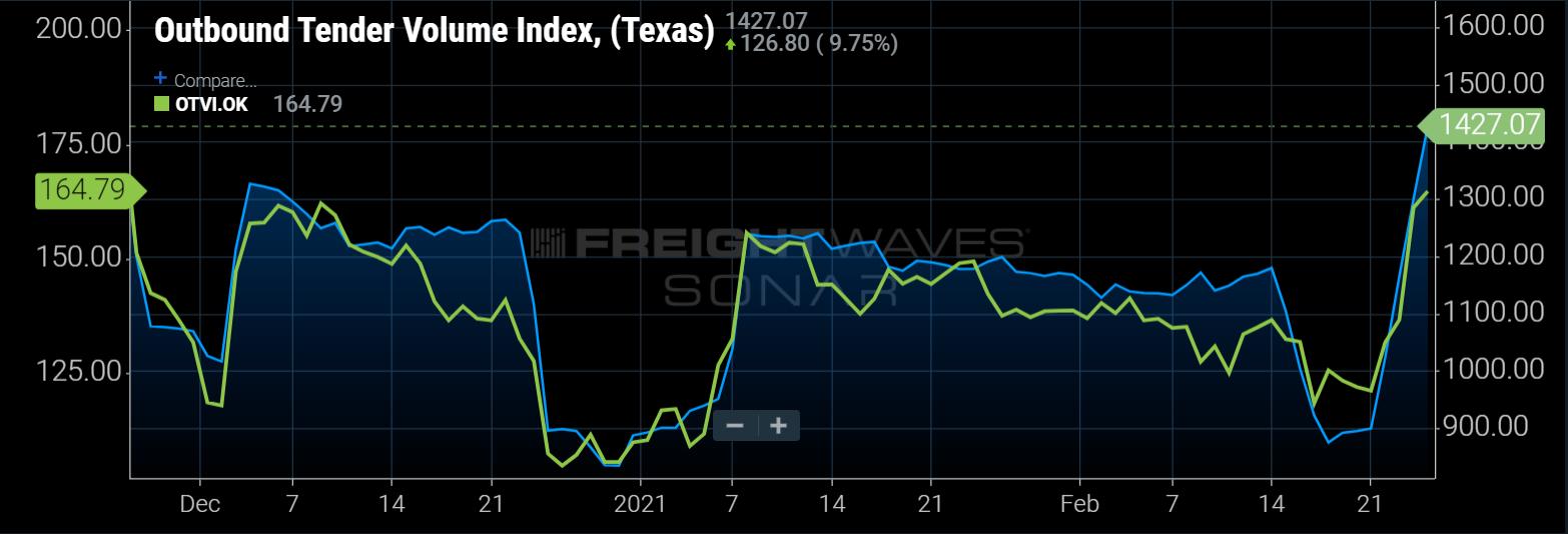 ( SONAR: OTVI.TX (Blue); OTVI.OK (Green) )