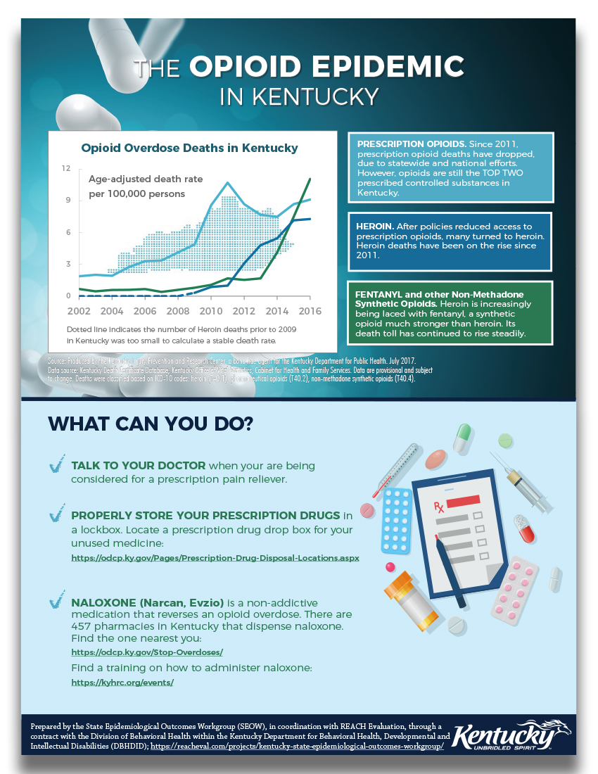 The Opioid Epidemic in Kentucky - Infographic March 2018