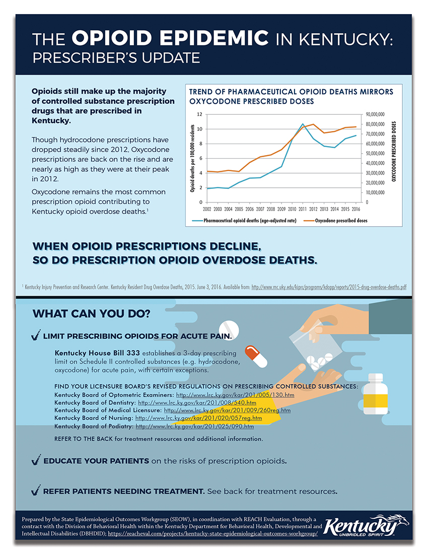 The Opioid Epidemic In Kentucky: Prescribers - Infographic March 2018