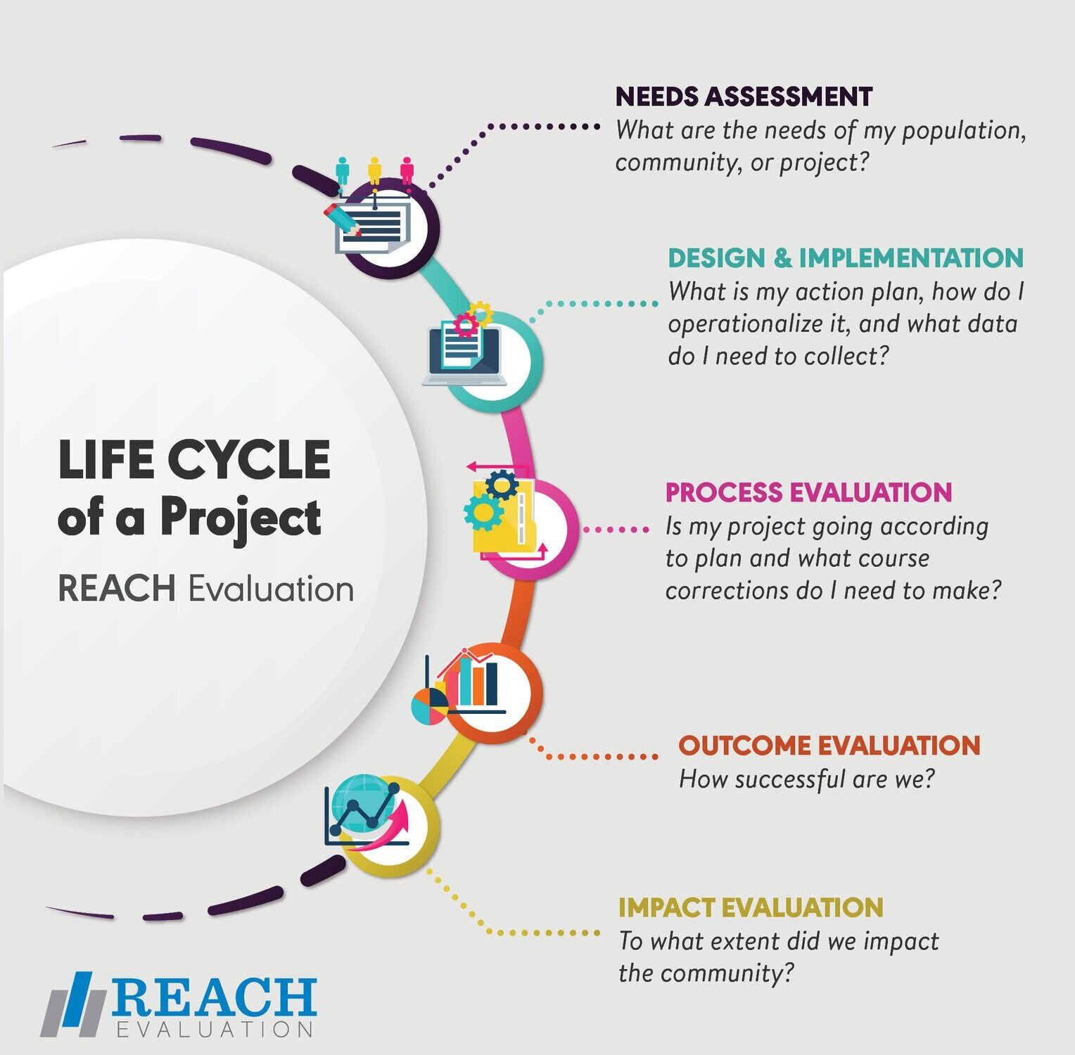 Life+Cycle+of+a+Project-v3-jpg.jpg