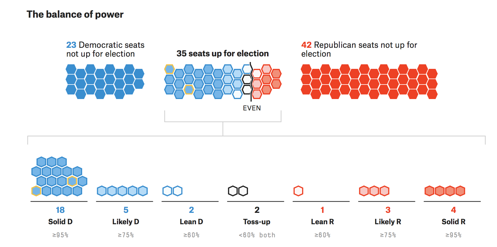 Senate seats up for re-election and the parties that hold them.