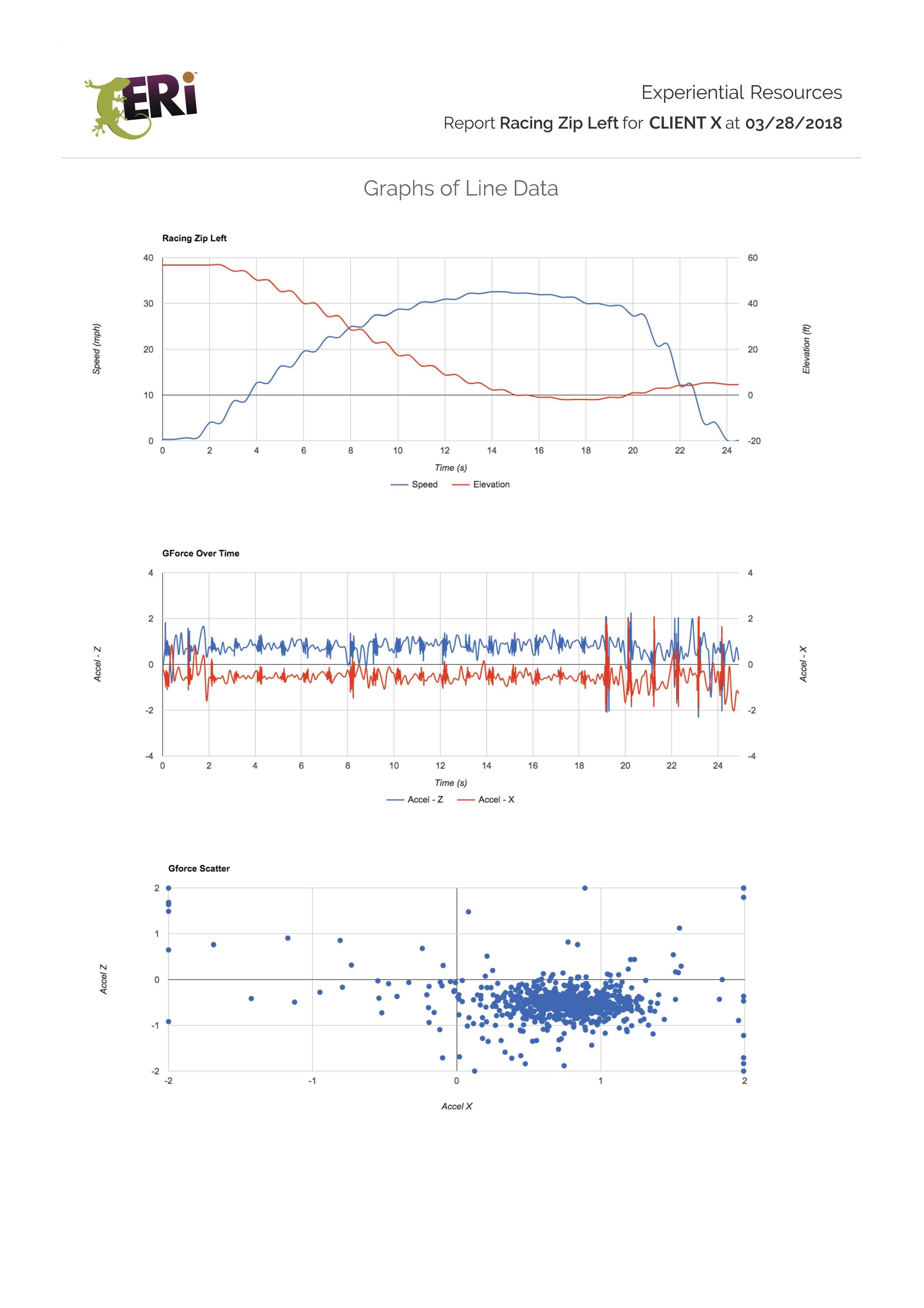 Zip Test Data Sample Graphs.jpg