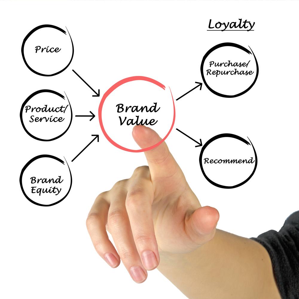 brand value.jpg