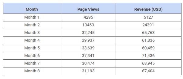 Total Page Views: 209,557  Total Revenue: $425,351