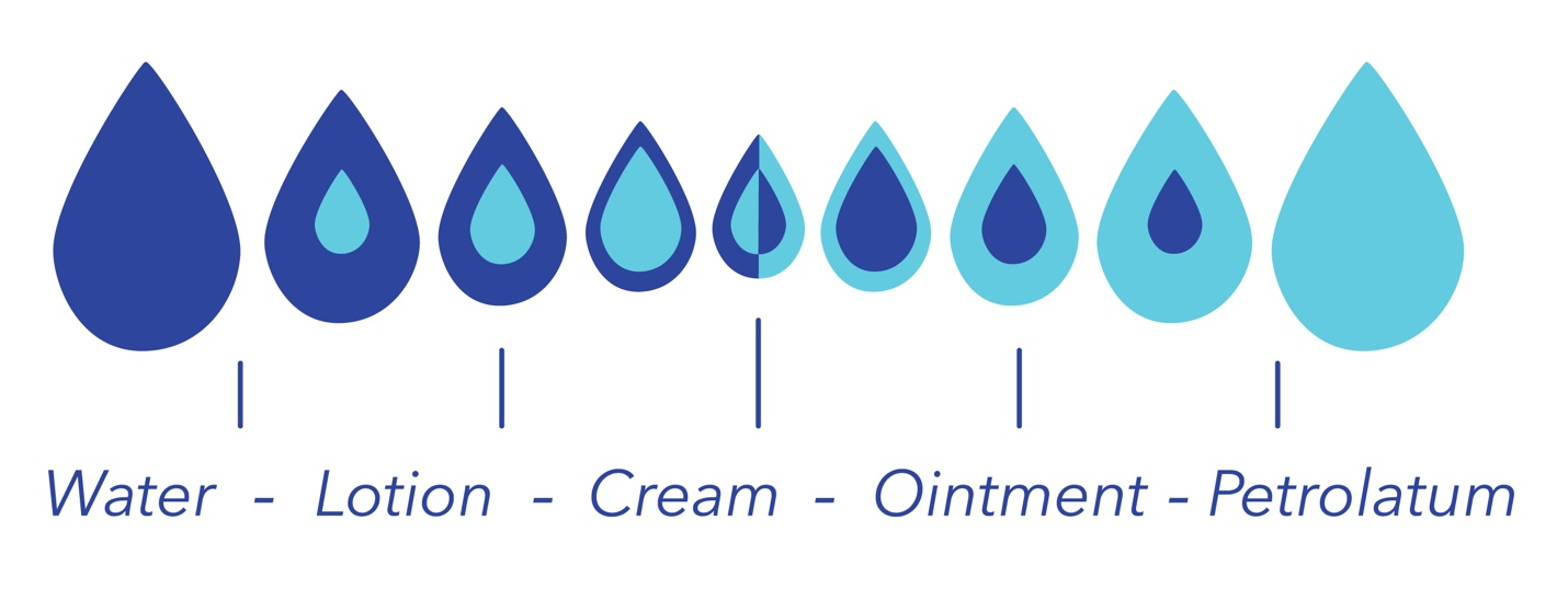 Moisturizing-Spectrum-Diagram.jpg