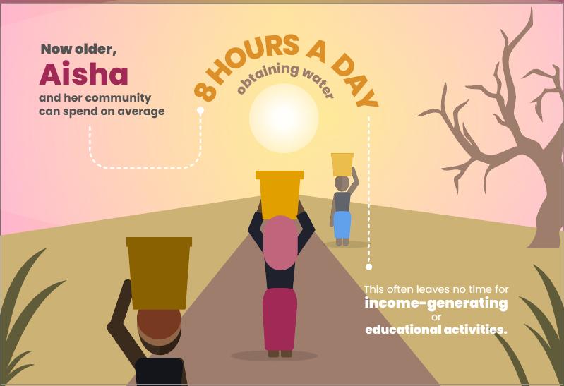 Women & children spend 8 hours/day obtaining water. -