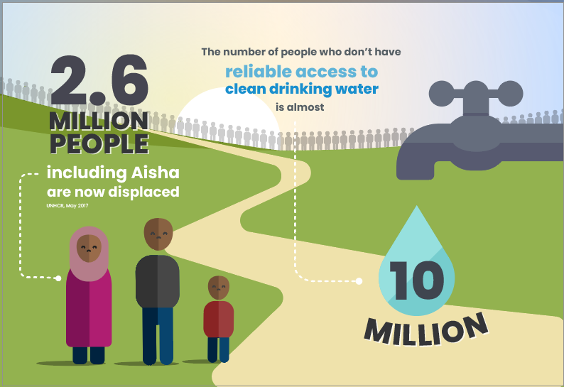 Over 10 million don't have access to clean water. -