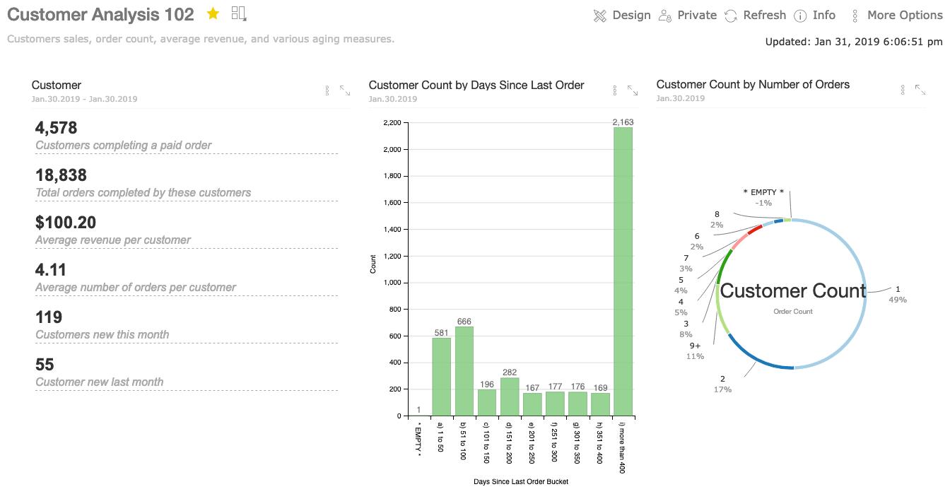 Information Dashboard - Customer Analysis