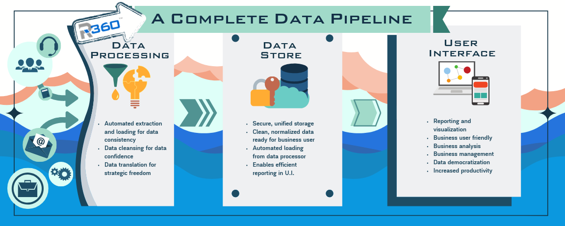 Ri360 is a complete business analytics data pipeline.