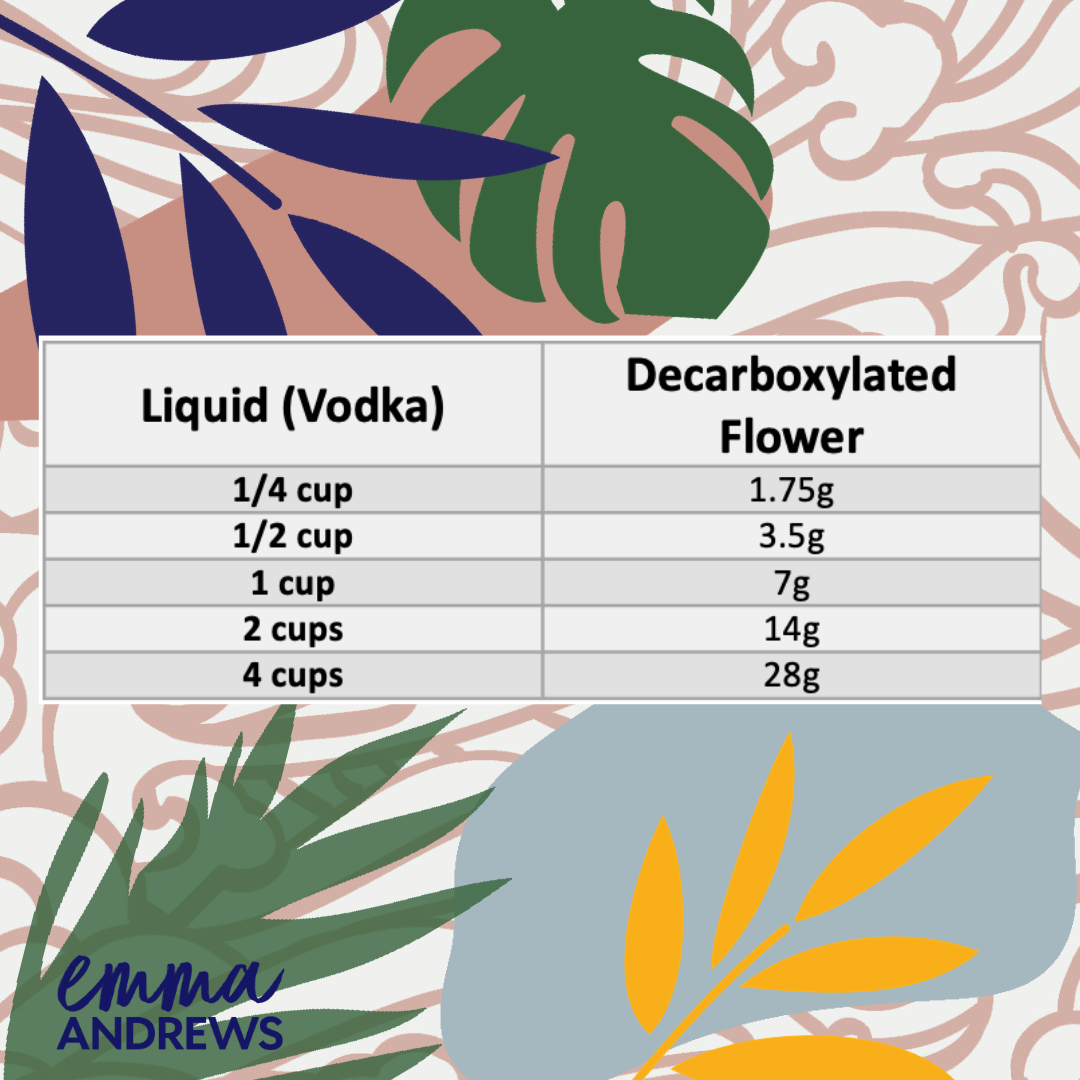 Use this chart to determine how much liquid to flower ratio to use when preparing your tinctures.