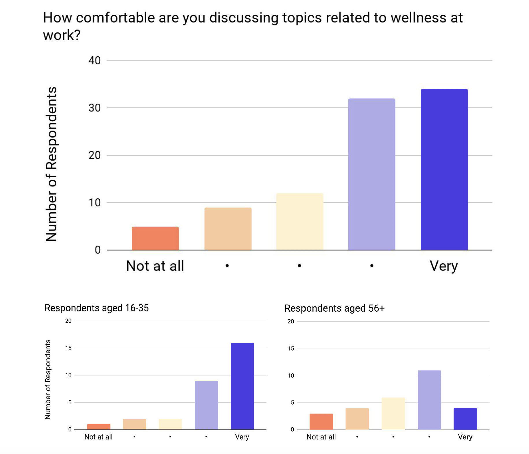We found that younger respondents are more comfortable discussing wellness at work when compared to respondents age 56+.