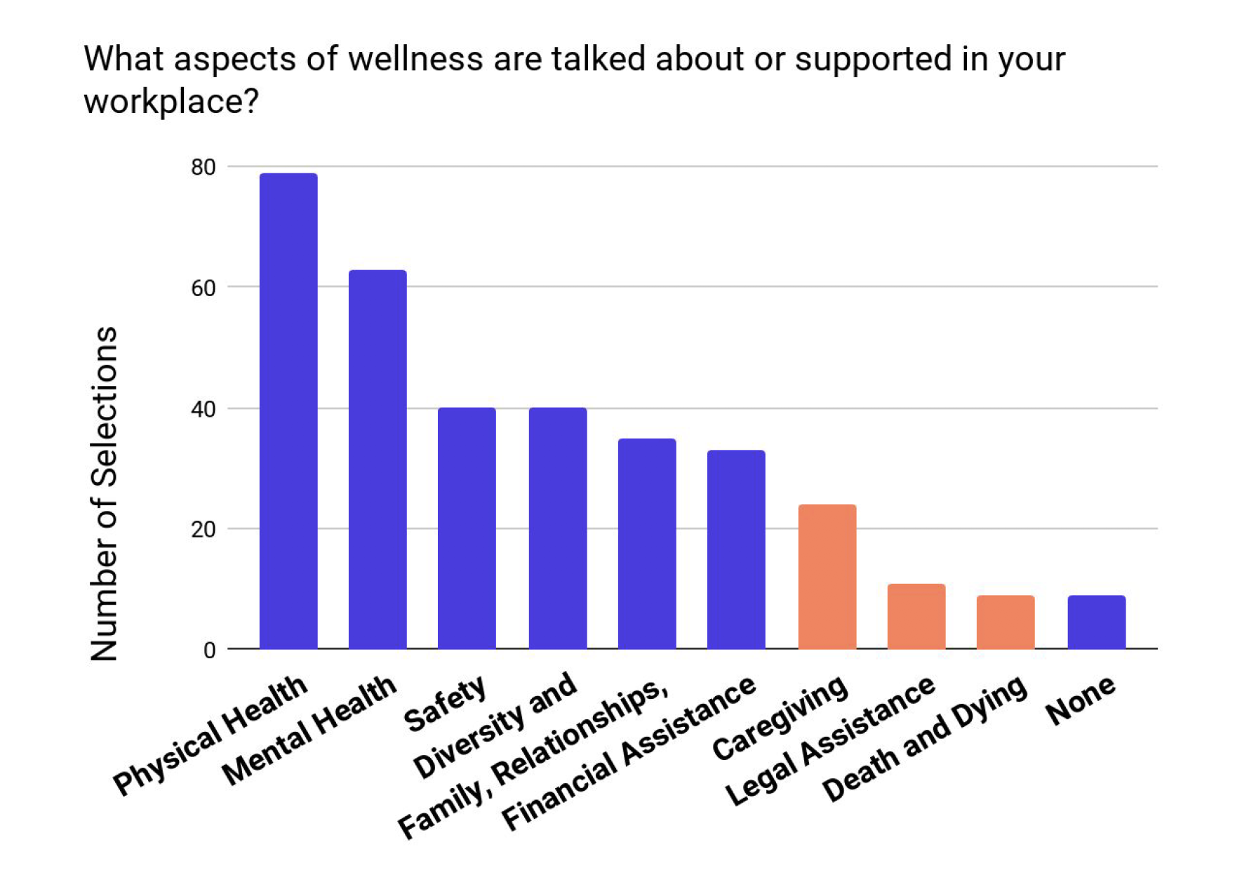 """We asked, """"what aspects of wellness are discussed and supported in the workplace,"""" and found that caregiving, legal assistance, and death and dying were discussed less frequently. This told us that there is need in the workplace for End in Mind's offerings.  We then asked, """"What opportunities do you see in your workplace for greater support around wellness."""" Many of our respondents mentioned a need for the type of support End in Mind offers."""
