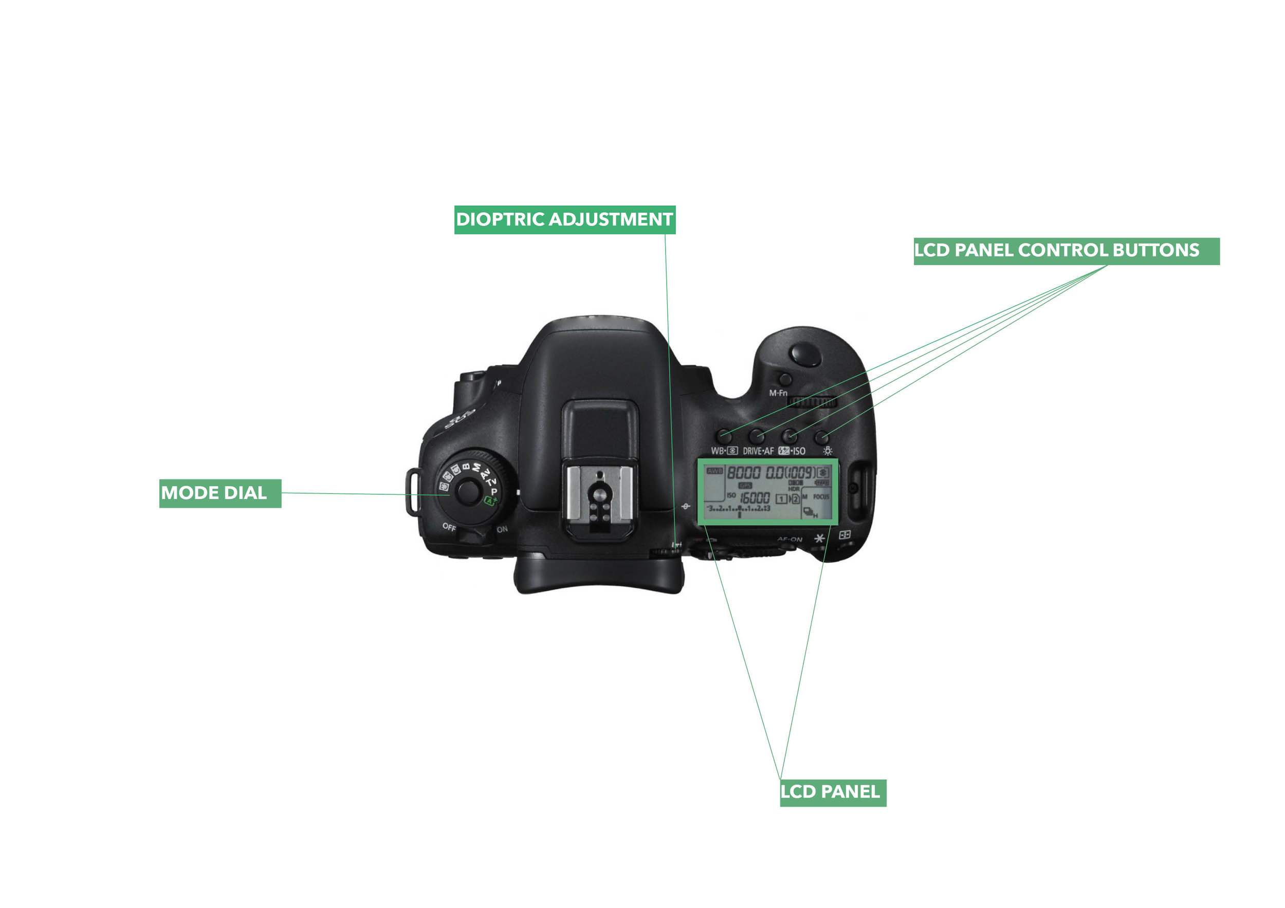 The top view of a DSLR camera