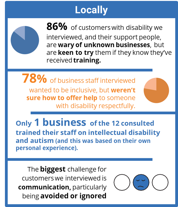The above images show infographics of statistics relating to customers with disability and businesses. These infographics are also available in a  text version .