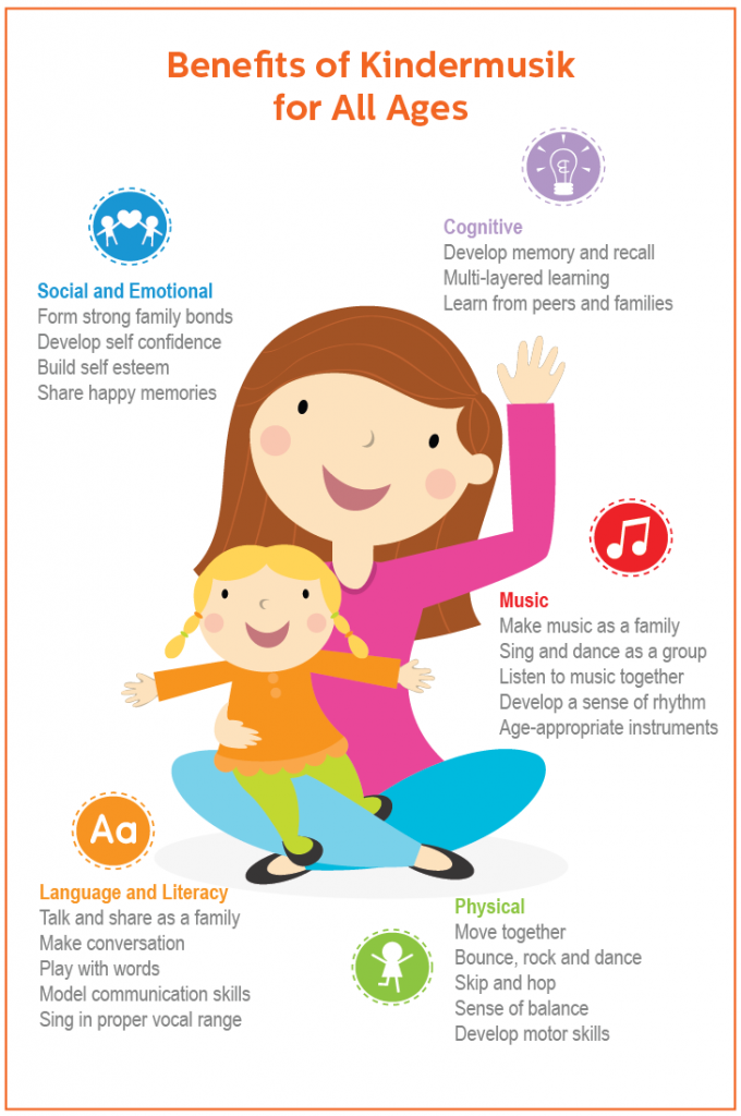 BenefitsOfKindermusik_KidsMusicClassesForAllAges_Infographic-680x1024.png