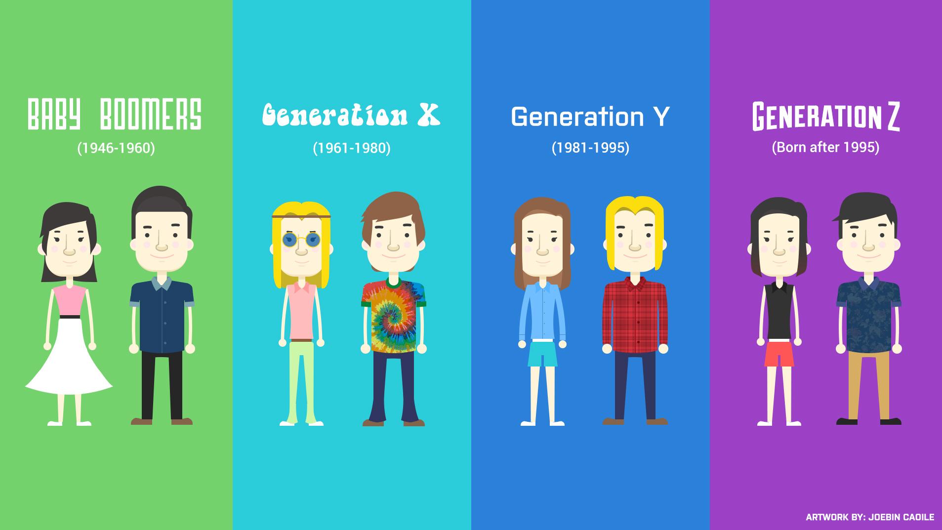 Generations X Y Z et Travail.jpg
