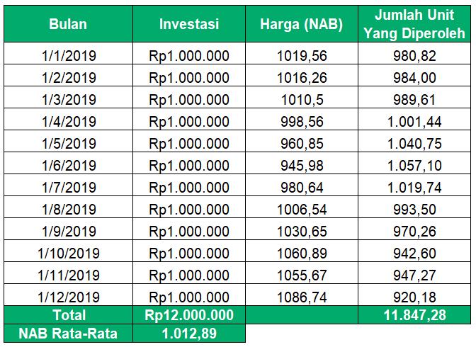 Dari Mana Keuntungan Investasi Reksadana Blog Bibit