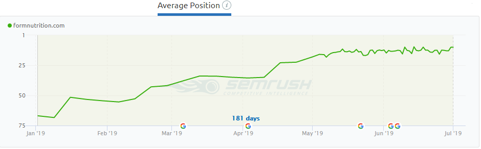 Form SEMrush SEO ranking increases.png