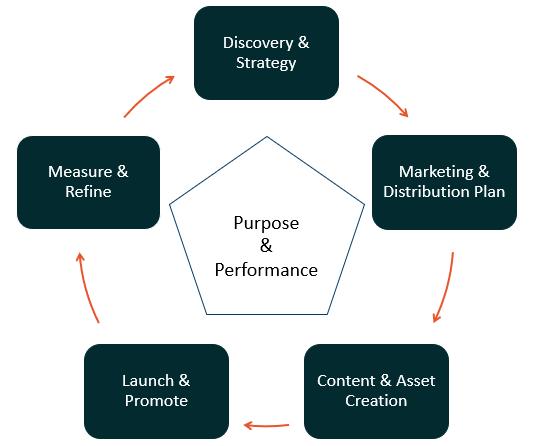 Focus Mode process