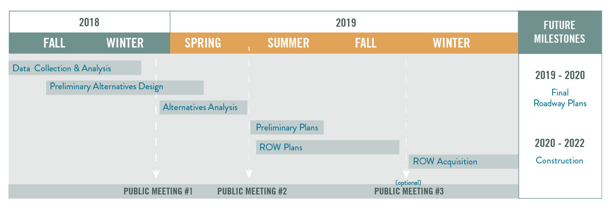 Click on Project Schedule to enlarge.