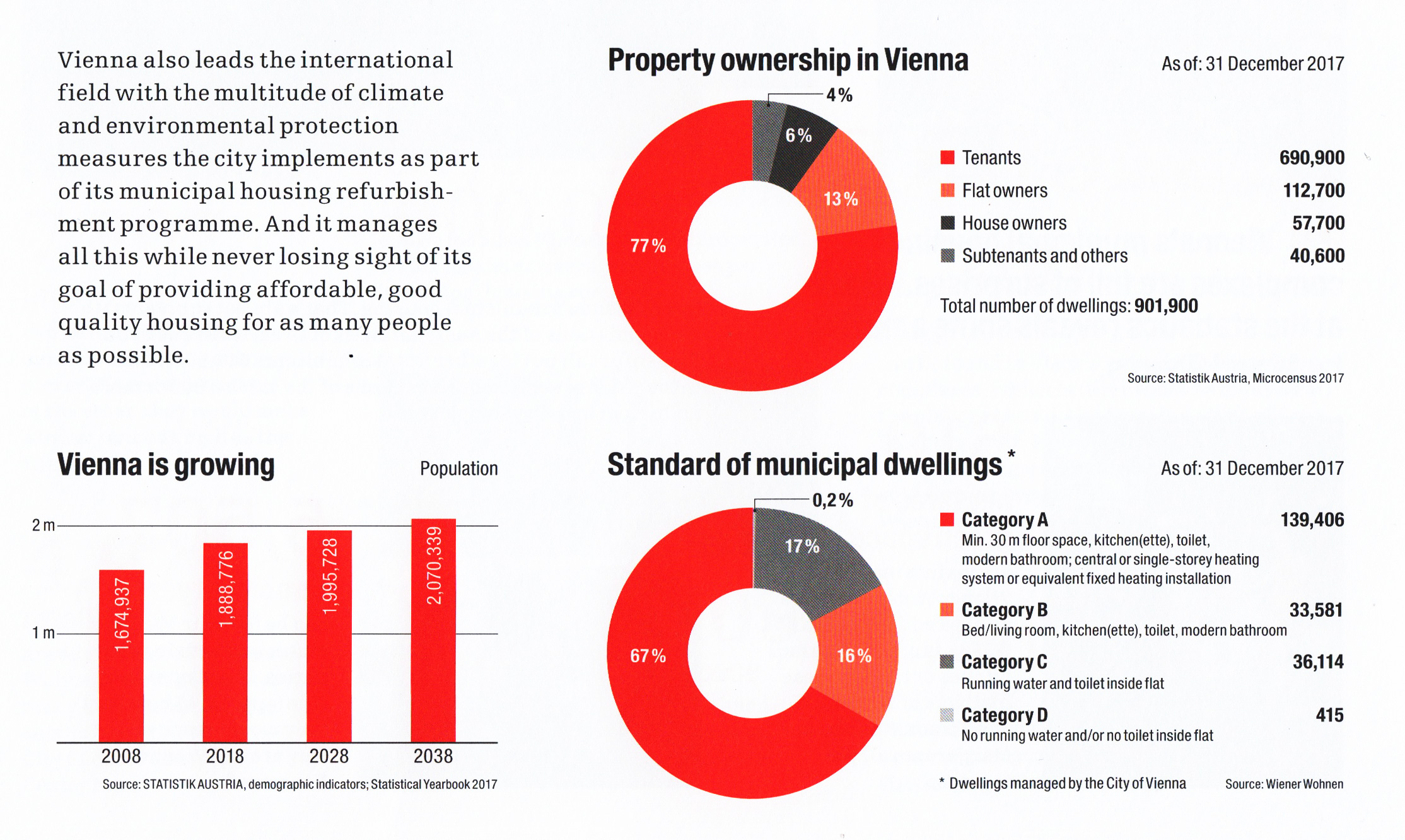 Property ownership and municipal housing standards in Vienna - source: City of Vienna - Wiener Wohnen, 2018