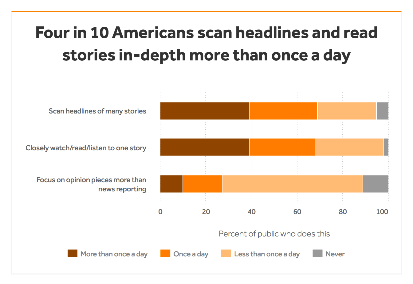 """Data Source: Question: """"Everyone has a different way of consuming news. How often do you do each of the following?"""" Study: """"Americans and the News Media,"""" 2018."""