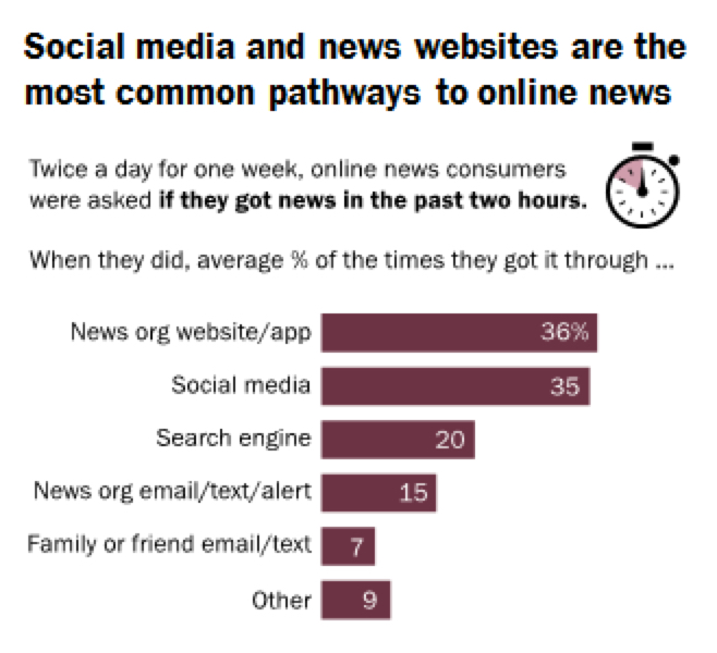 """Source: Survey conducted Feb. 24-March 1, 2016. """"How Americans Encounter, Recall and Act Upon Digital News"""" PEW RESEARCH CENTER"""