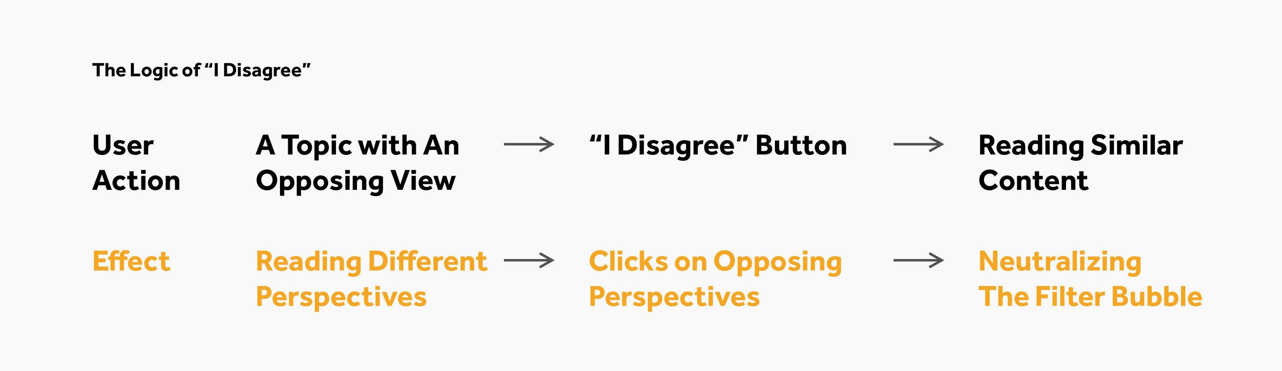 "The Logic of ""I Disagree"".jpg"