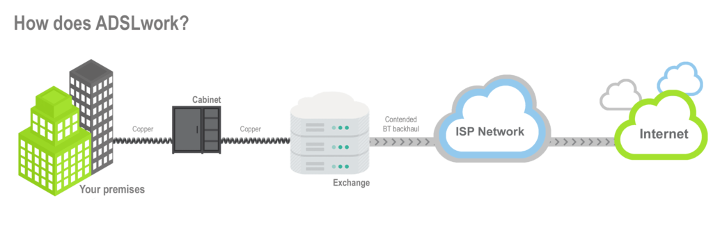 ADSL diagram