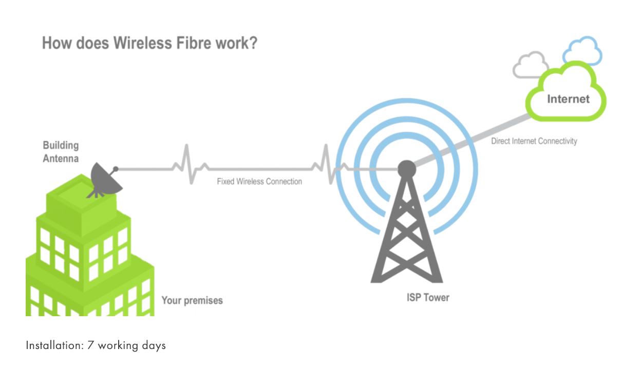 Wireless fibre explaination diagram