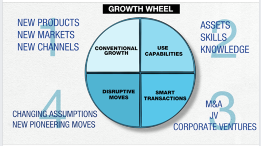 """The Growth Wheel - """"Conventional Growth can only ever create 1-2% of growth in companies """""""