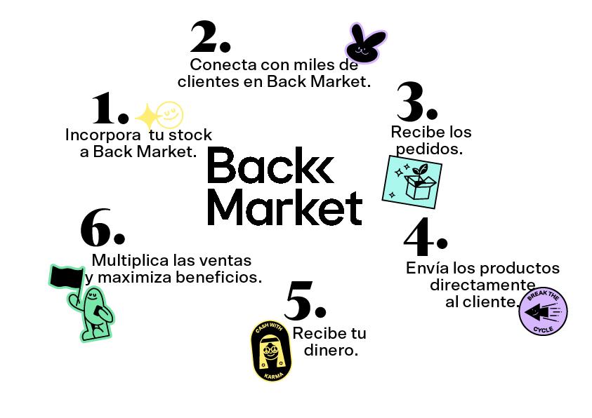 BACK MARKET_COMO FUNCIONA_ES.jpg