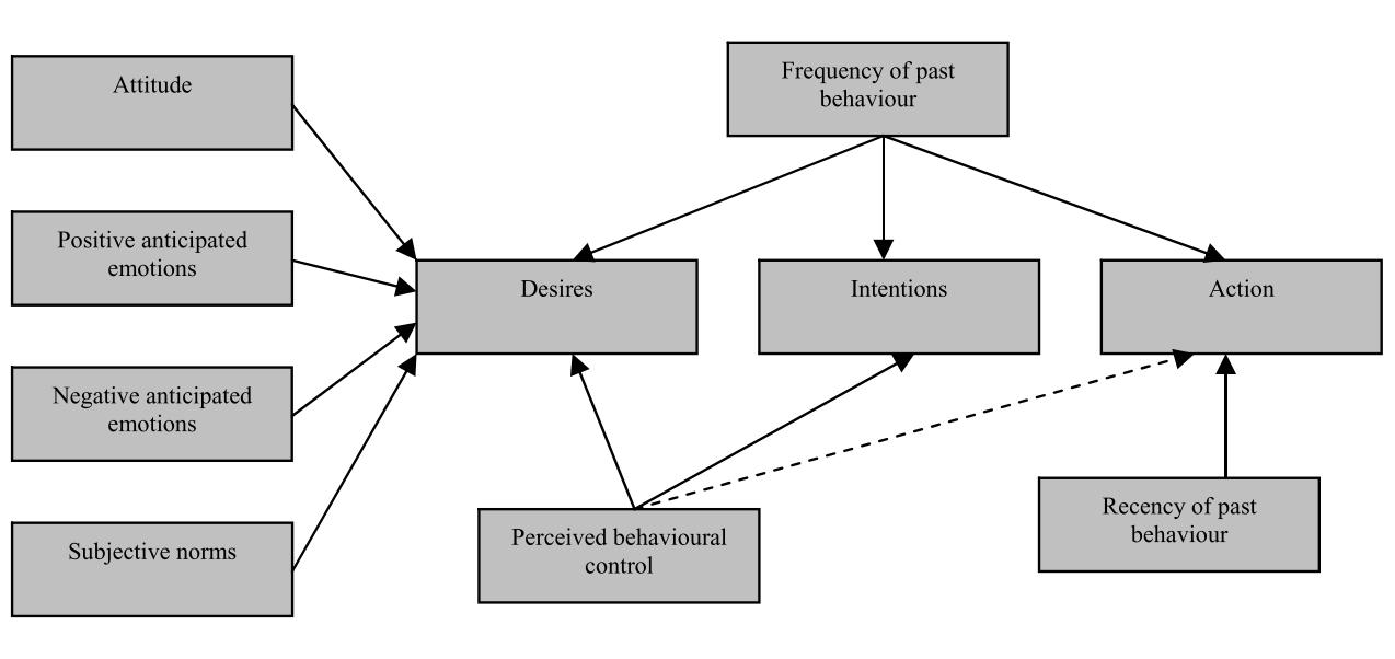 Model of Goal-Directed Behaviour