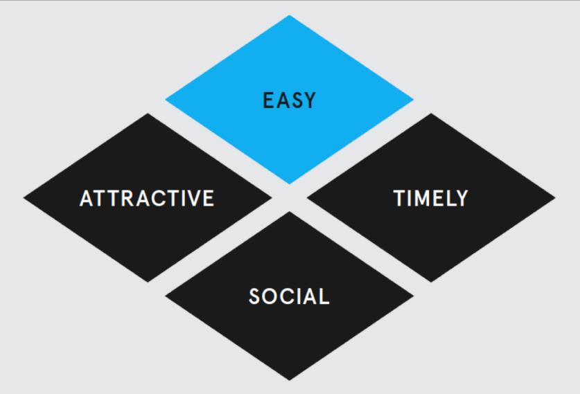 The EAST Framework.