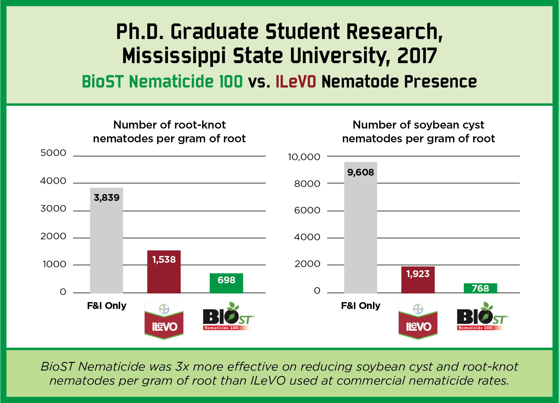 BioST Nematicide Charts.jpg