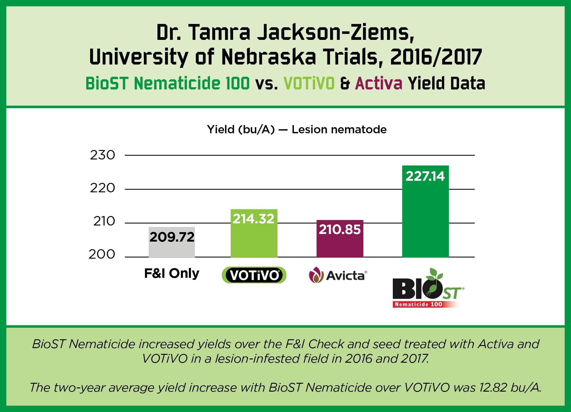 BioST Nematicide Charts5.jpg