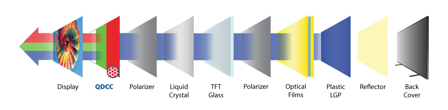Exploded diagram of Quantum Dot LCD with QDCC from Nanosys