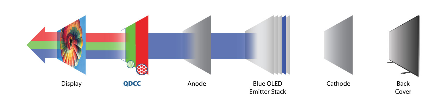 Exploded diagram of Quantum Dot on OLED TV (QD-on-OLED) from Nanosys