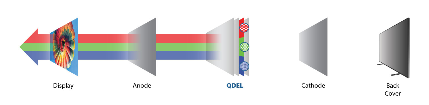Exploded diagram of Electroluminescent Quantum Dot Display (QDEL or QLED or QD-LED) technology from Nanosys
