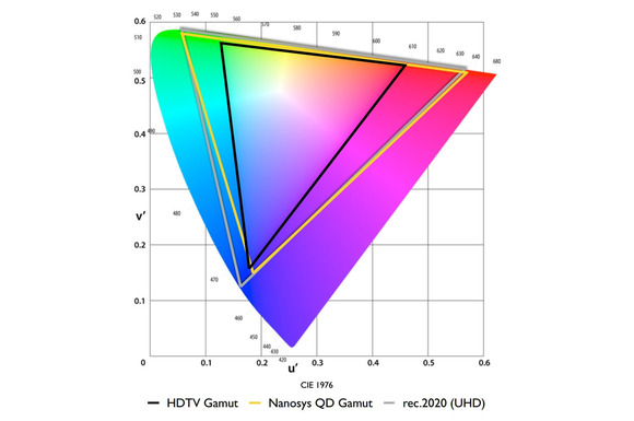 This graph illustrates three color spaces: HDTV (the smallest triangle), Rec. 2020, and the color space that Nanosys, Inc.'s says its quantum dot technology can deliver (superimposed on the other two).