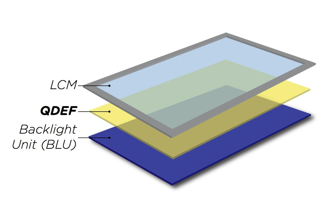 Quantum Dot Enhancement Film (QDEF®) ends up sandwiched between a display's backlight and traditional liquid-crystal module (LCM).