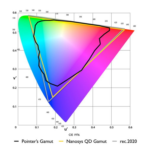 Nanosys believes that by adjusting the blue filter on LCDs, they can reach 97% of the BT.2020 gamut
