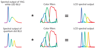 """FIGURE 1.  When the light from a conventional """"white"""" YAG LED passes through a color filter, the greens and reds appear unsaturated. When light from an LED is converted by QDs instead of a yellow phosphor, it has concentrated peaks, and final colors are saturated."""