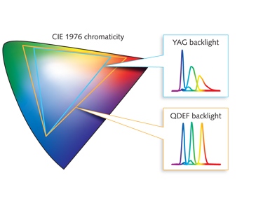 FIGURE 2.  The color gamut produced by a display with a QD-equipped backlight can be approximately 50% larger than the gamut produced by the same display with a conventional white YAG LED backlight.