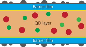 FIGURE 4.  3M QDEF construction: a stack of two barrier films and a film of quantum dots dispersed in a polymer matrix.
