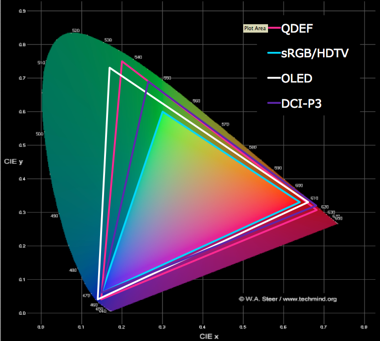 QDEF vs OLED Color Gamut Comparison, CIE 1931