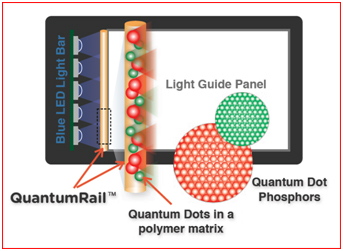 Nanosys quantumrail quantum dot technology