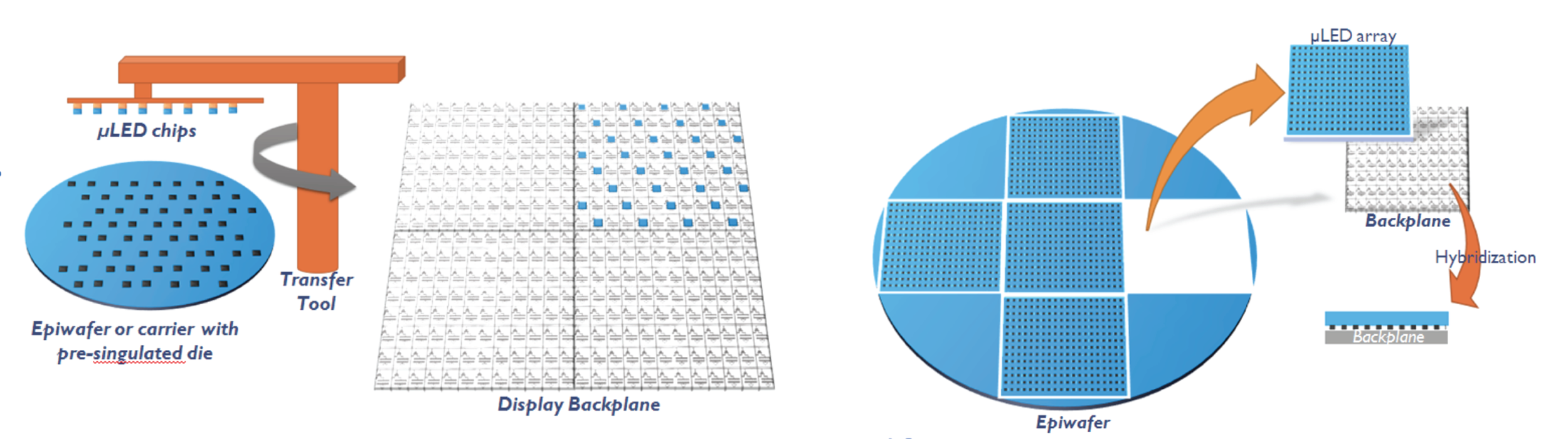 Heterogeneous Integration (Left) and Monolithic Integration (Right) - Images Courtesy of Yole Développment